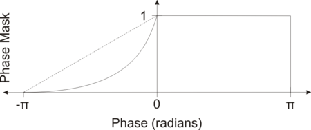 A phase mask sensitive to negative phase values with a linear (dashed line) and 4th power mapping (solid line)